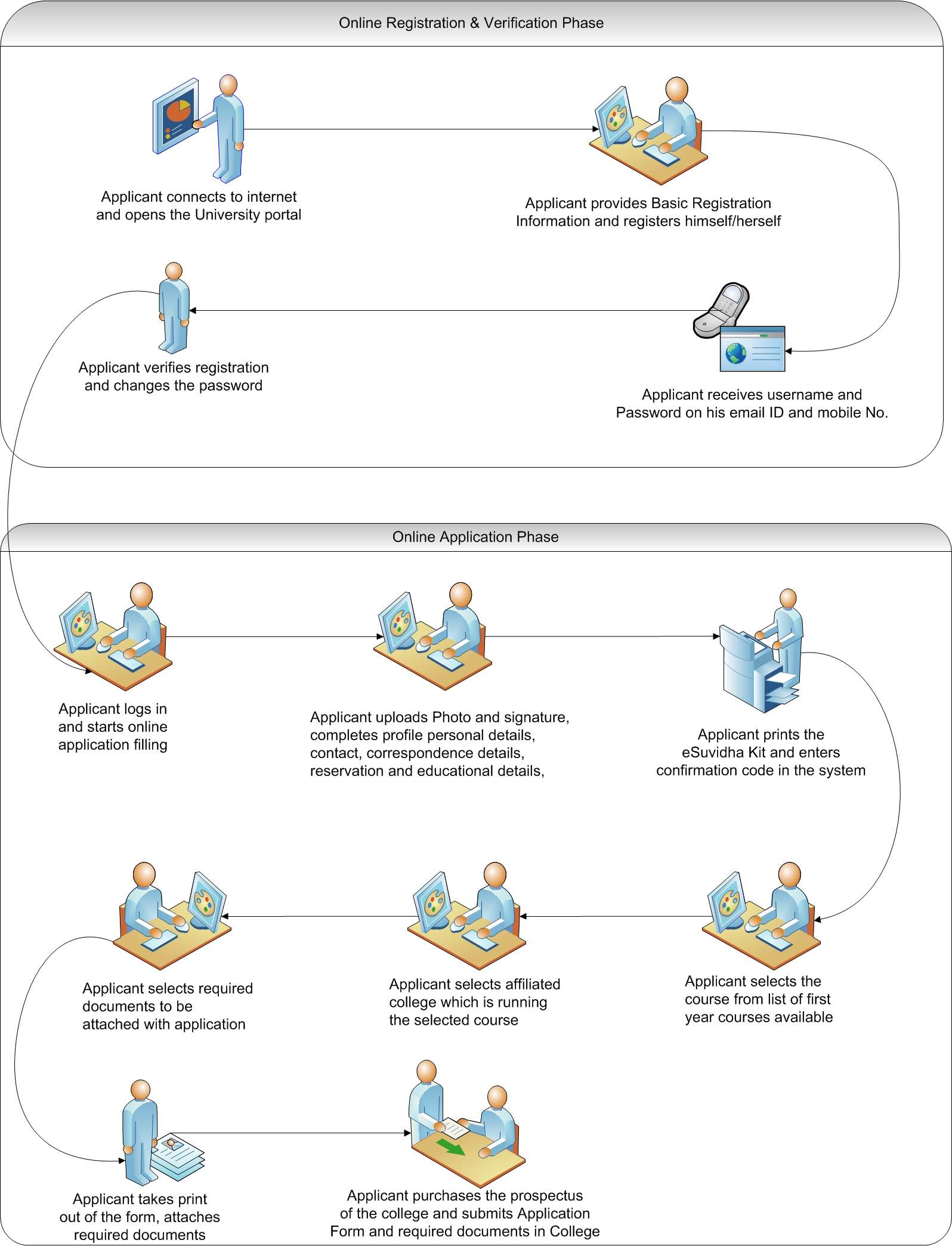 online_admissions_flow[1].jpg